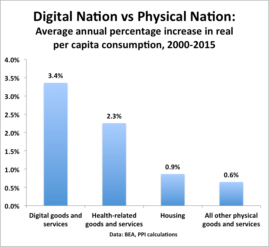 digital-consumption