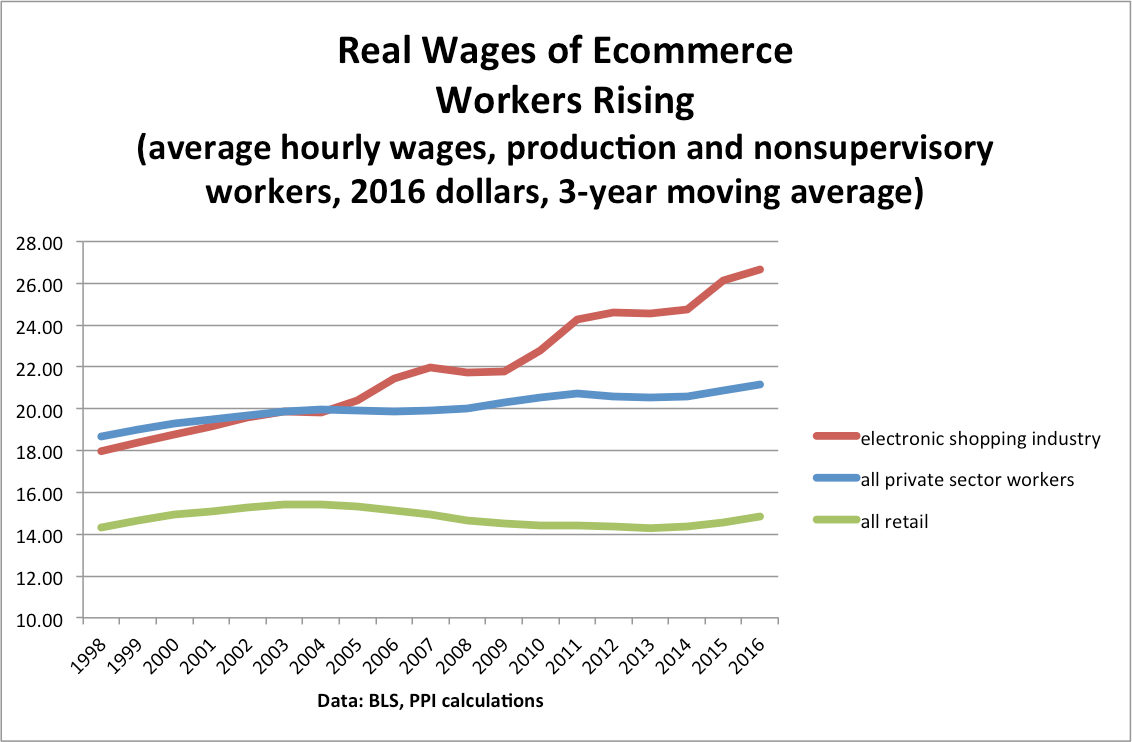 ecommercewages