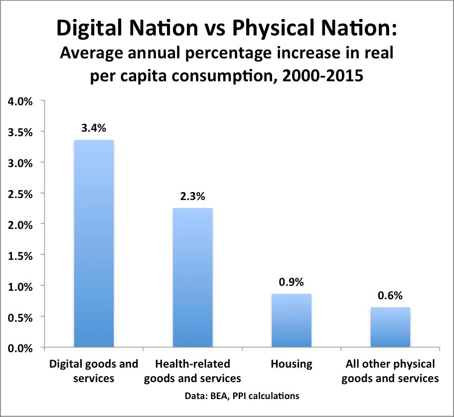 digital-consumption
