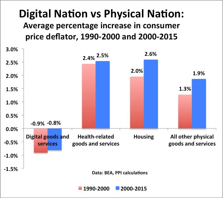 digital-prices-2