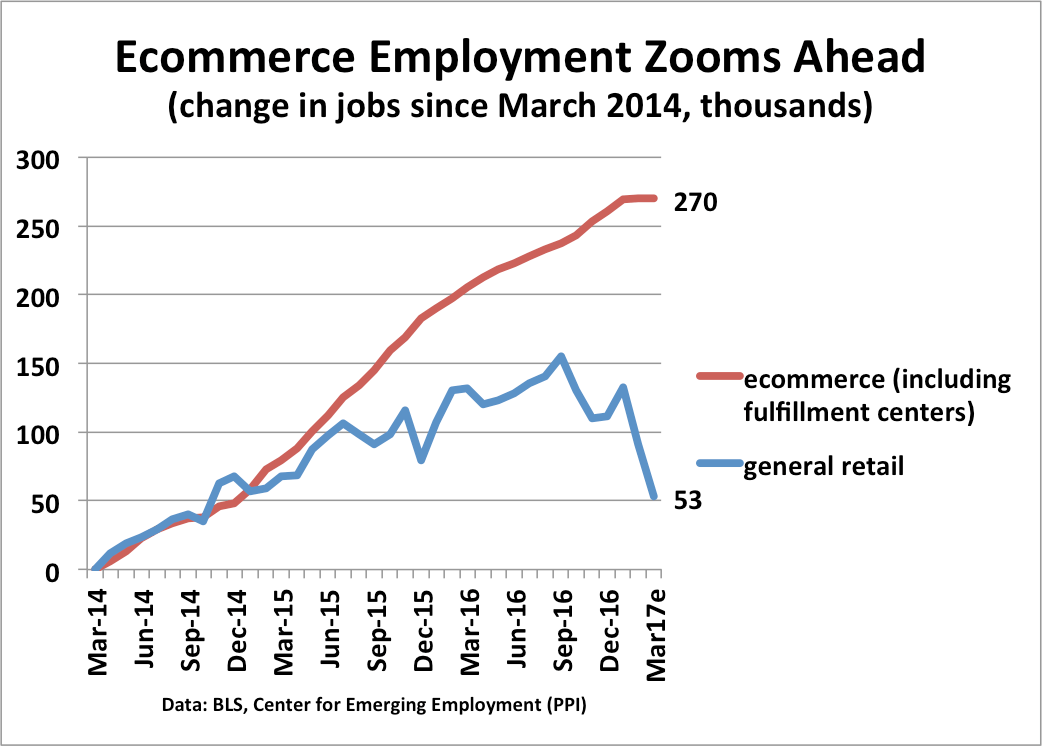 So In Fact The Number Of Ecommerce Jobs Has Increased Sharply In Recent Years And As We Have Shown In A Recent Paper These Jobs Pay Considerably More