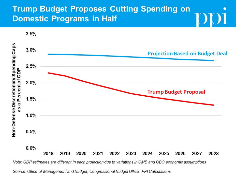Six Charts That Reveal the Absurdity of the Trump Budget